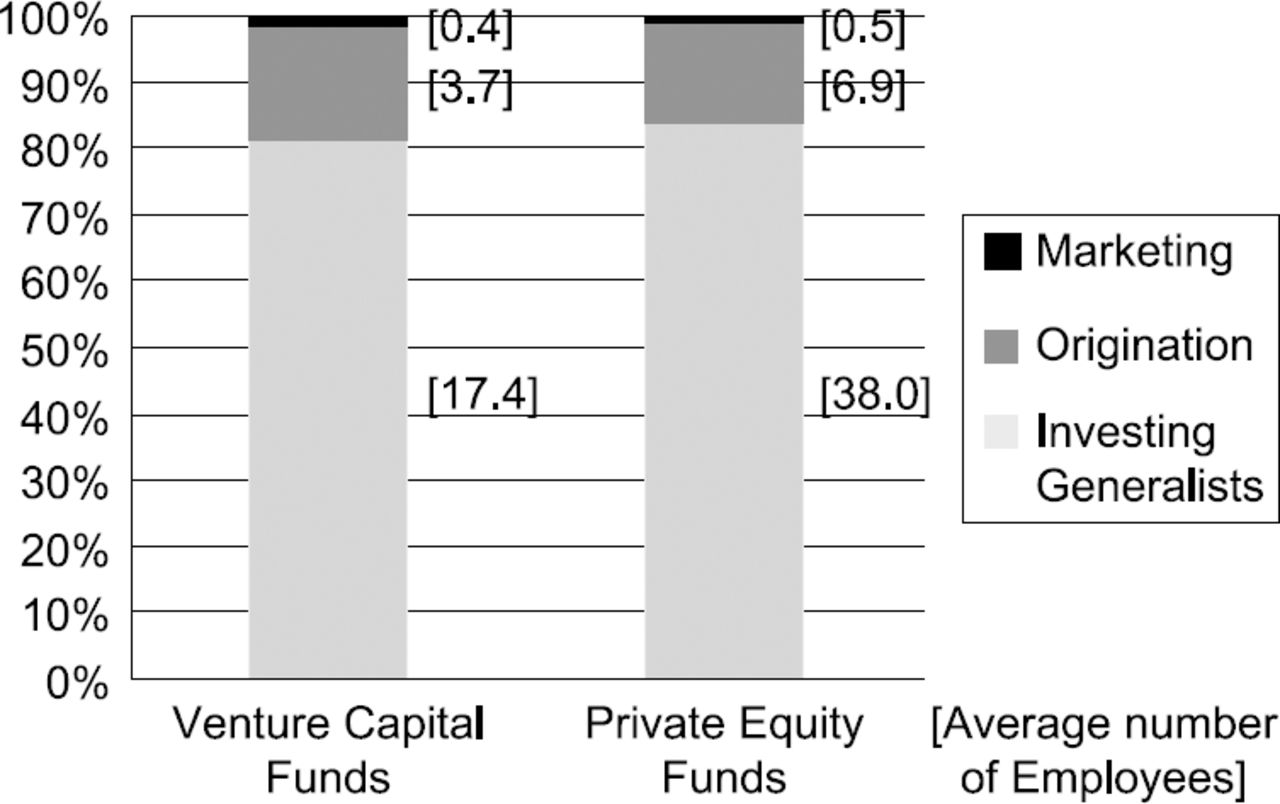 Where Are the Deals? Private Equity and Venture Capital