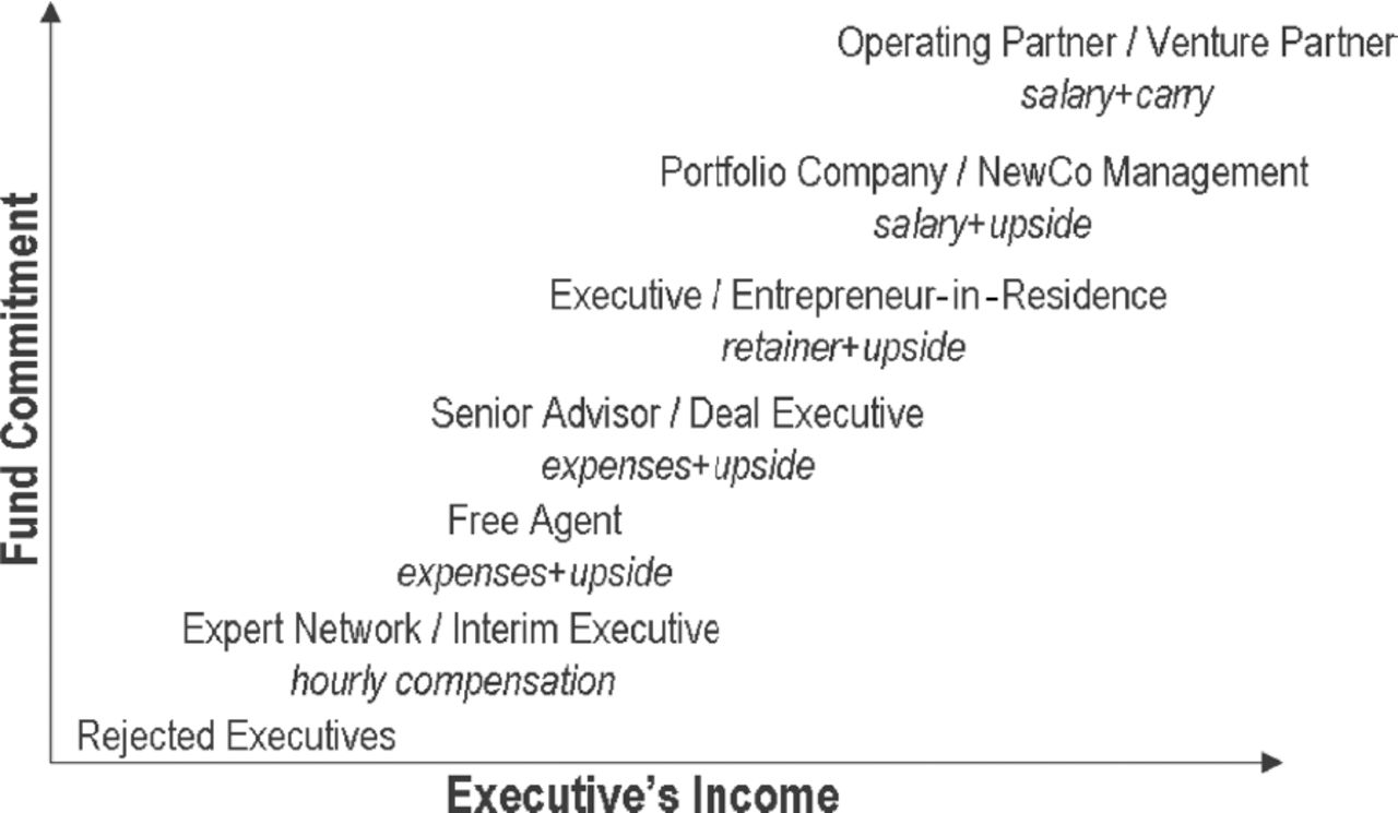 Where Are the Deals? Private Equity and Venture Capital Funds' Best