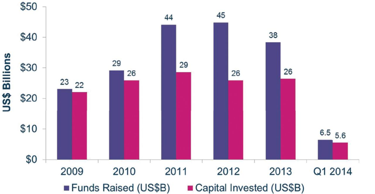 Private Equity Investment Practices: A Comprehensive Study