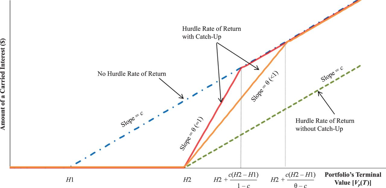 Valuing a Private Equity Carried Interest as a Call Option