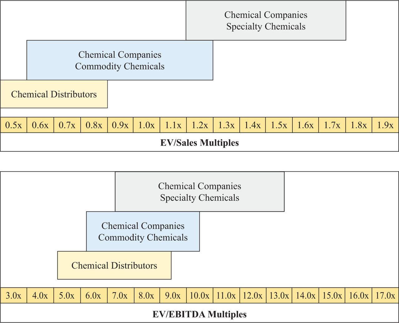 Valuations of Chemical Companies and Distributors