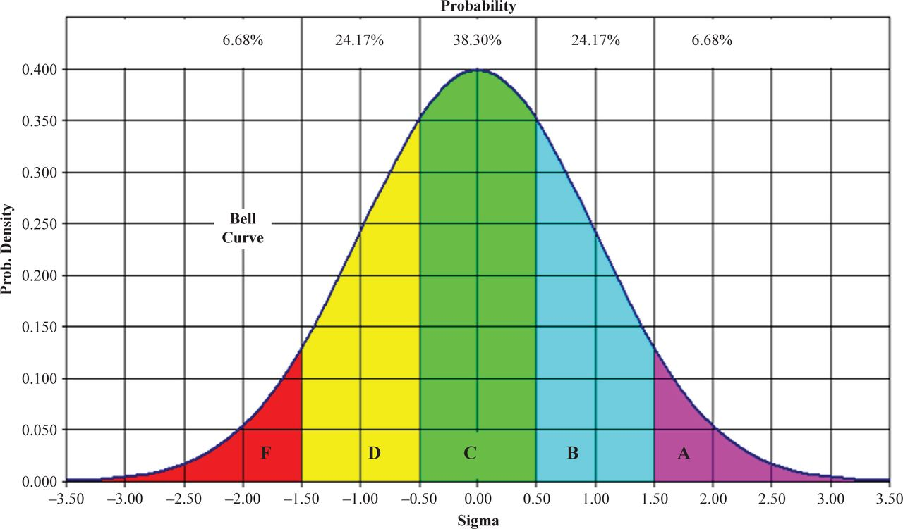 For Whom the Bell (Curve) Tolls: A to F, Trade Your Grade