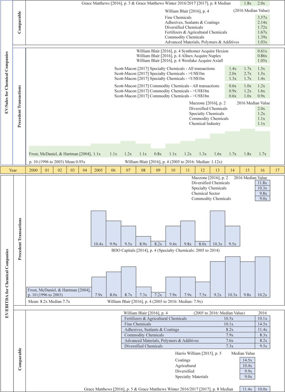 Valuations of Chemical Companies and Distributors: Comparable
